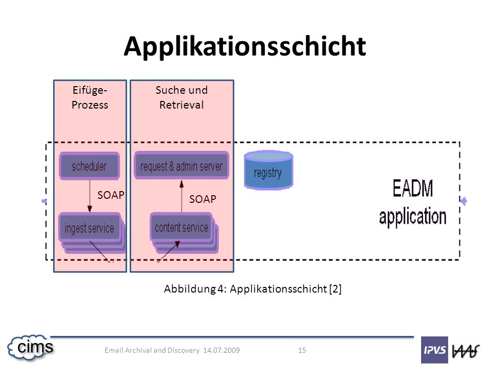 Abbildung 4: Applikationsschicht [2]